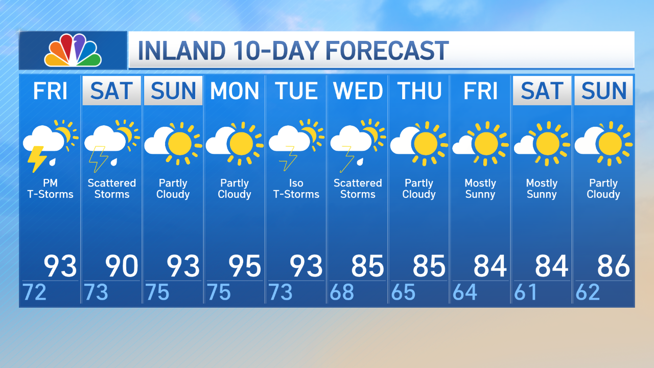 Inland 10 Day Forecast