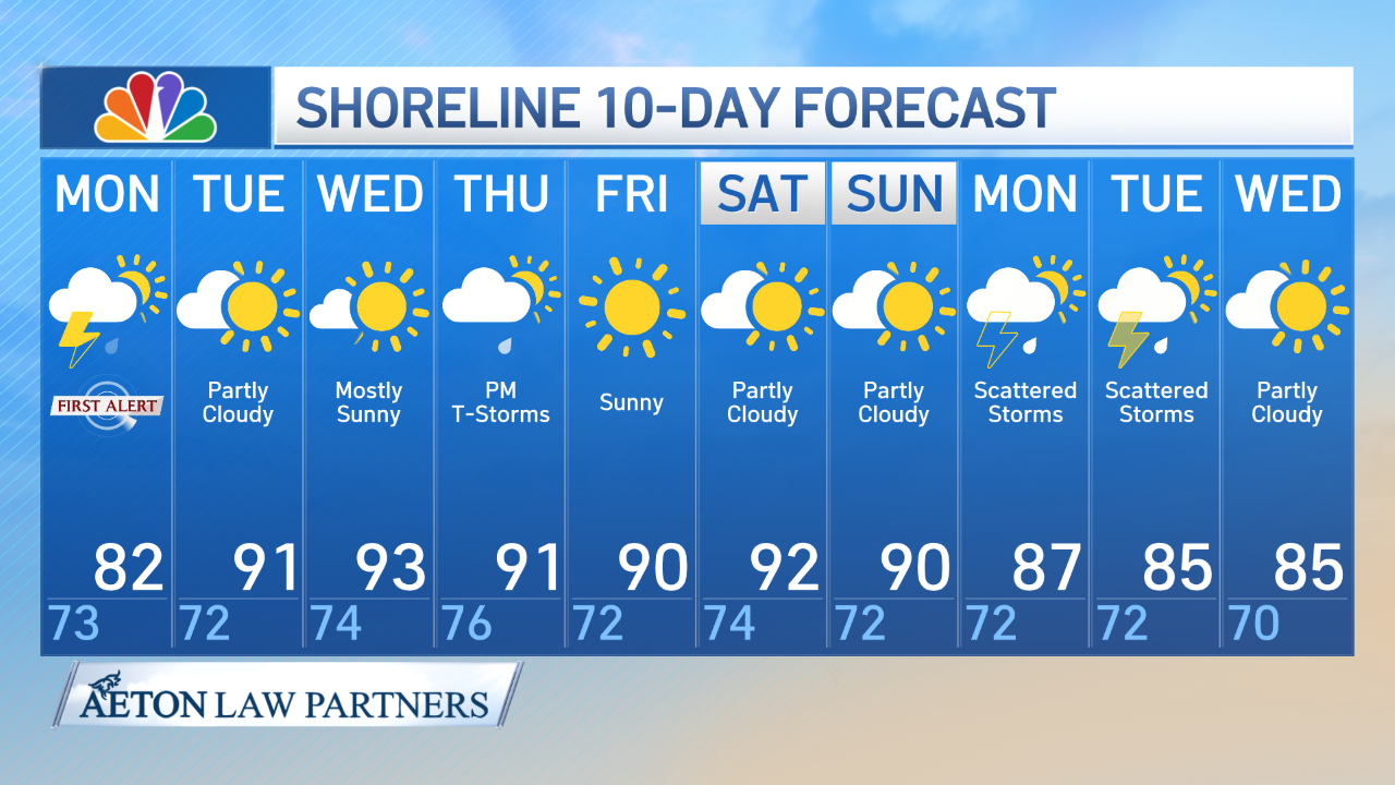 Shoreline 10-Day Forecast