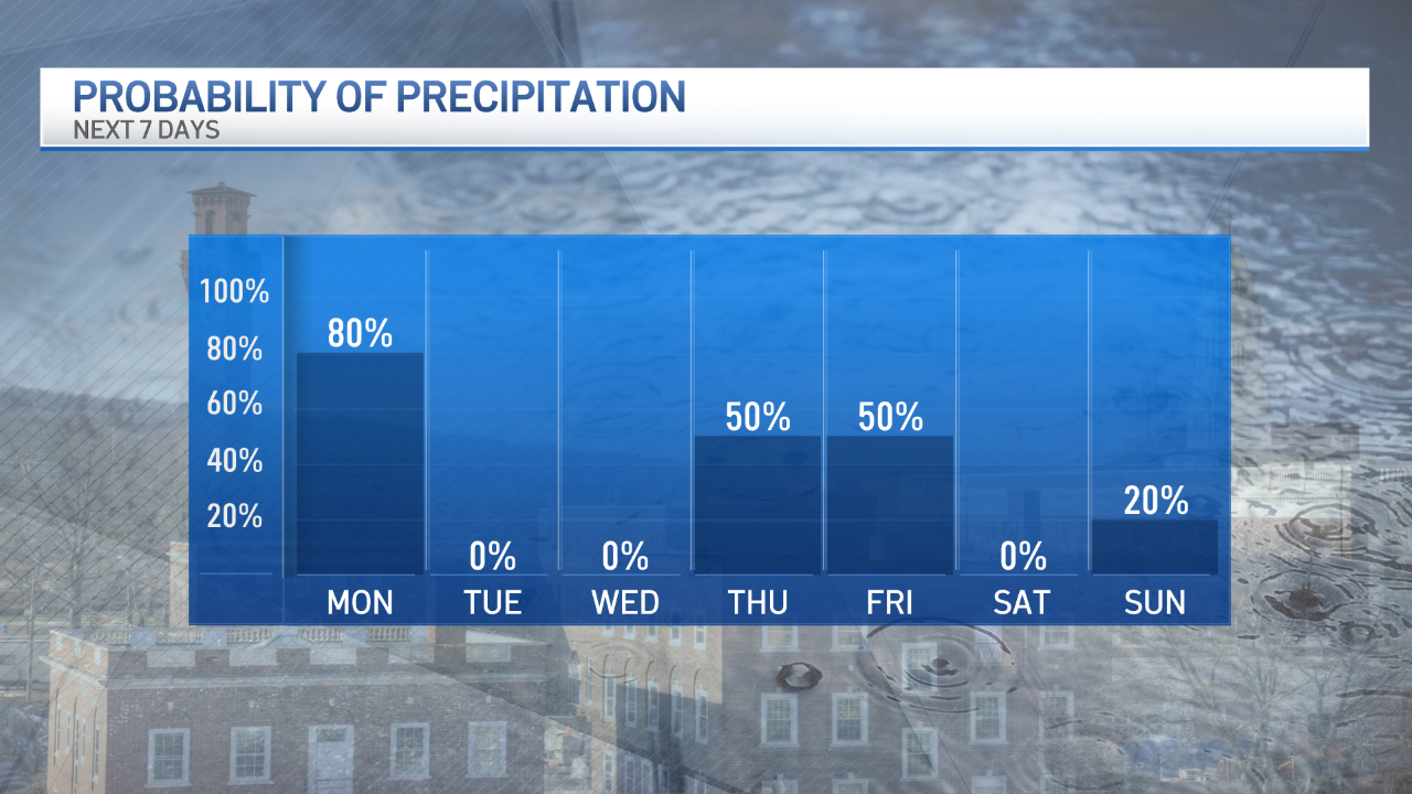 Chance of Precipitation