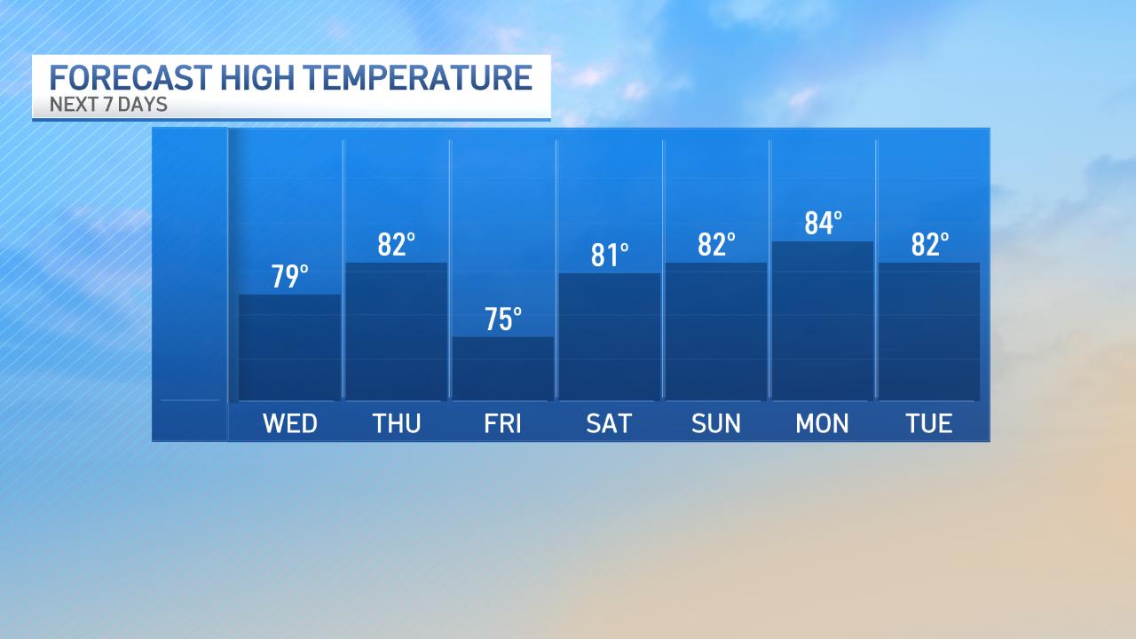 Inland Temperature Trend