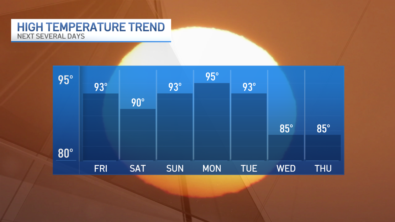 Shoreline Temperature Trend