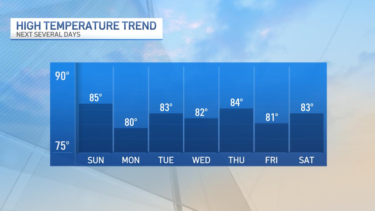 Shoreline Temperature Trend